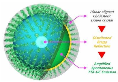 Photonic Bandgap Microcapsule
